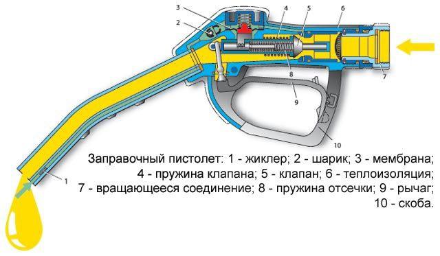кран раздаточный, принцип работы заправочного пистолета, схема заправочный пистолет